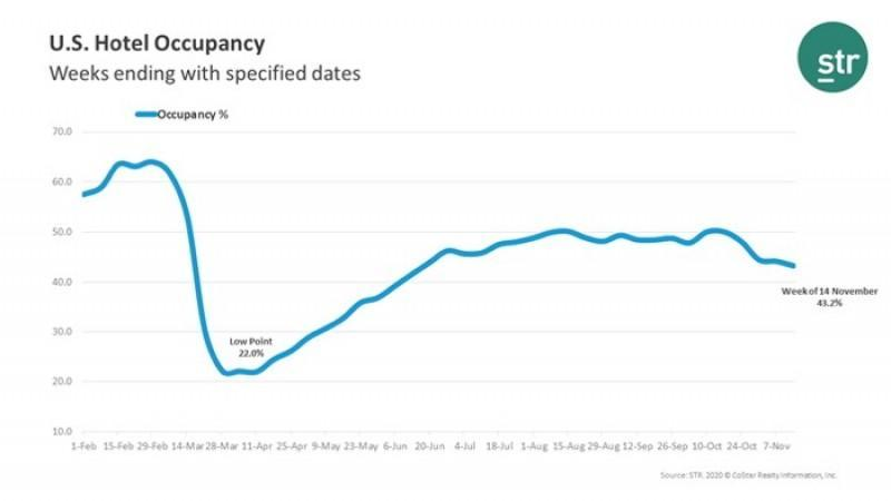 Week Ending November 7th U.S. Hotel Occupancy Slipped Further from Previous Weeks