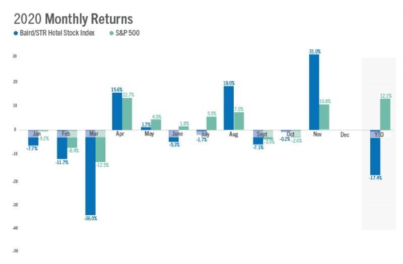 U.S. Hotel Stocks Jumped 31.0% in November