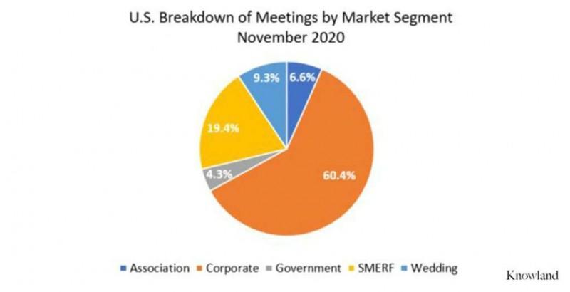 Knowland Announces U.S. Meetings and Events Data for November 2020