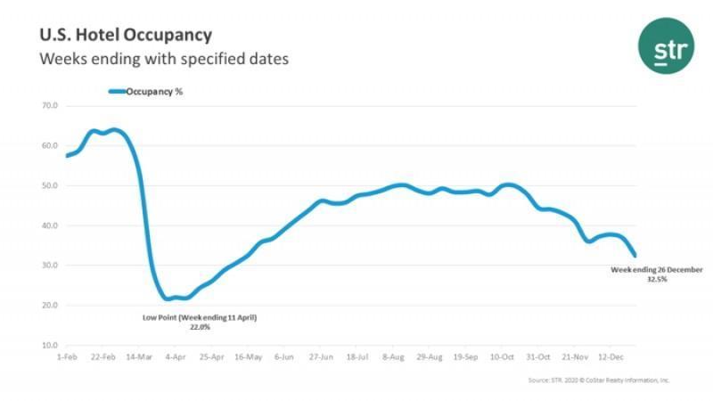 U.S. Hotel Occupancy Decreased by 33% to 32.5% for Week Ending December 26th