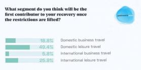 Hoteliers' Expectations for Business Travel Plummet in February 2021