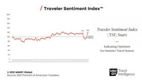 MMGY says traveler confidence has never been higher
