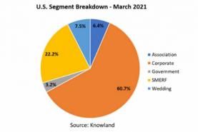 March Group Data Shows U.S. Meetings and Events Continue to Rise