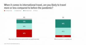 Tourism After Lockdown: The Long and Short of Long-haul Travel STR
