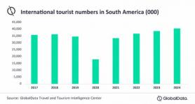 International Arrivals to South America Fell by 48% in 2020