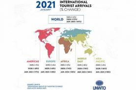 Tourist arrivals down 87% in January 2021 as UNWTO calls for stronger coordination to restart tourism
