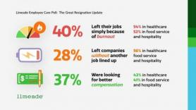 Research: 52% of Food Service and Hospitality Workers Left Their Job in 2020-21 Due to Burnout